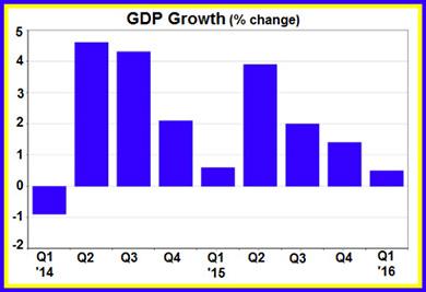 GDP Growth (% change)